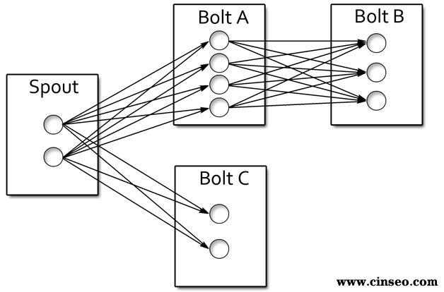 图2 主要的实现思路与环境搭建   JavaScript 采集 / 数据回发   当 页面加载完成后,部署在页面中的JavaScript代码会从performance.timing对象中获取性能信息,然后把这些数据拼装成URL参 数,模拟发送一个图片请求到Collector服务器。模拟图片请求的方式和Google Analyze等相似,即new Image().