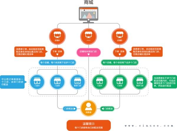 商之翼·运作模式   1、:首先通过ERP来管理实体商品进销存,并和线上的商城系统数据同步,如商品信息、库存信息、订单等,好处是节省好几个人工维护成本 。   2、:商城通过从云产品库里导入商品数据,短短一两天就可以将整个商城里的商品信息打理好。实现线上销售,商城收集注册会员和收集订单。订单同步到ERP,由ERP统一管理发货。   3、:发货后,订单被抛到物流系统,物流系统有快递员APP,快递员会收到抛出的订单,进行抢单再进行配送到消息费。   4、:收银这块我们也是行业里做的非常丰富的